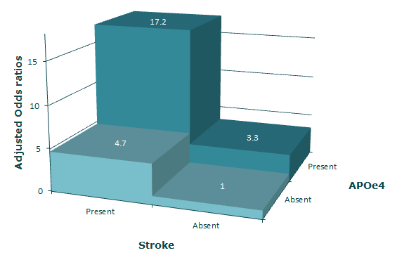APOE4 and stroke