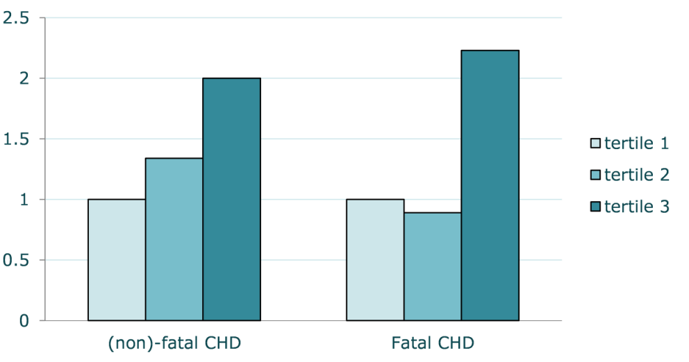 Trans fatty acid intake (en%) and risk for CHD