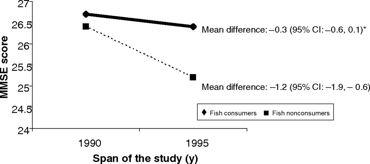 Fish and cognitive decline