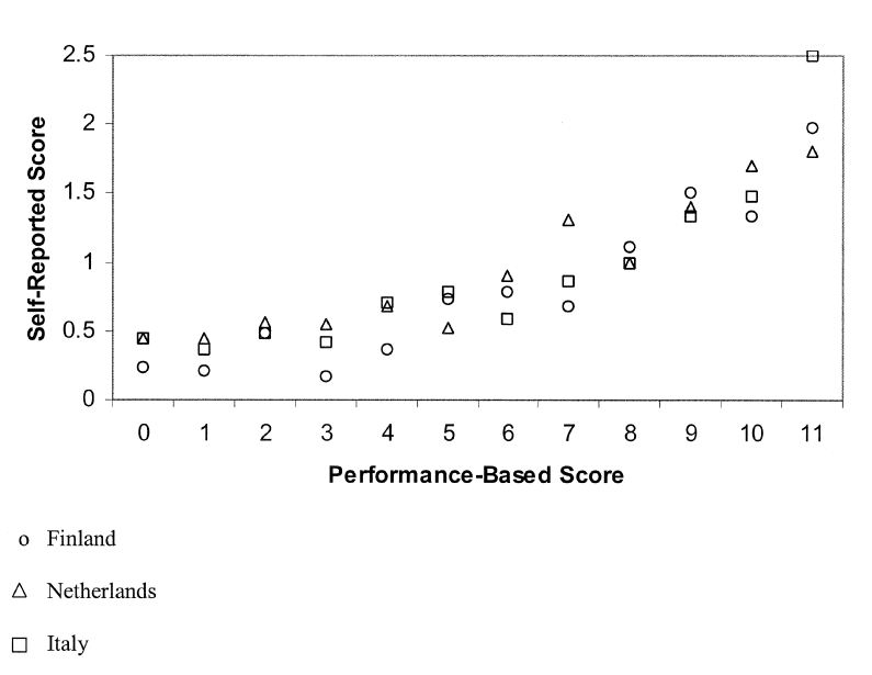 Self-reported disability score and performance-based limitation score