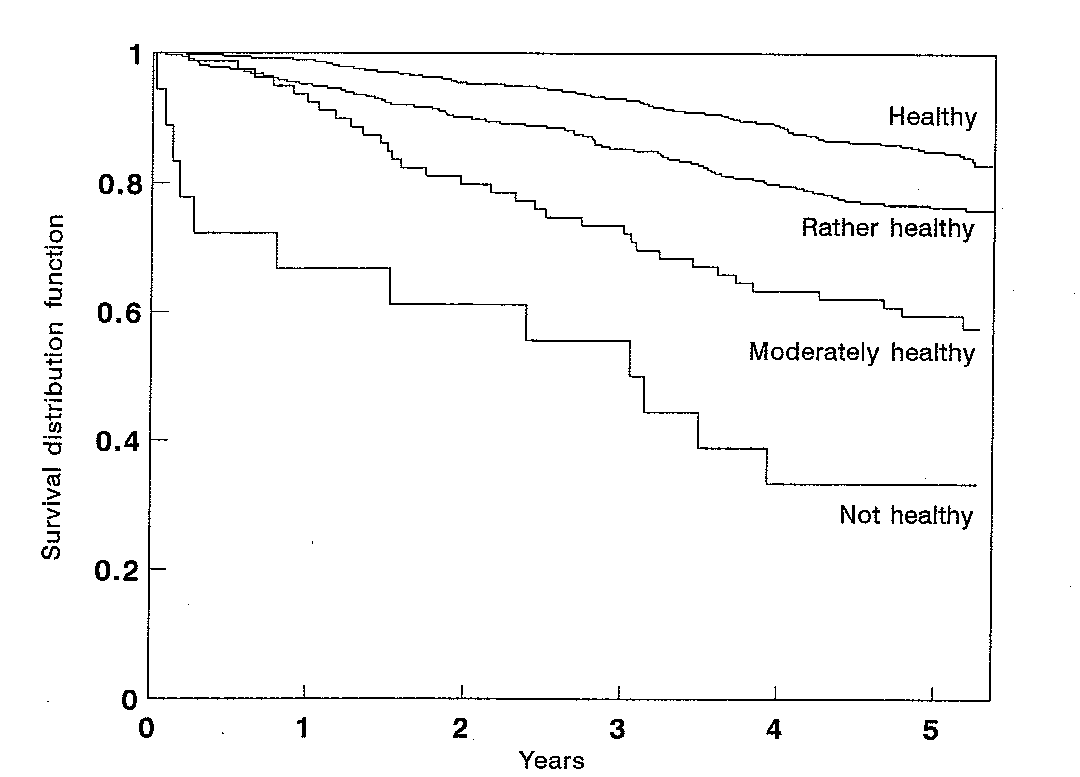 Self-rated health and 5-year survival