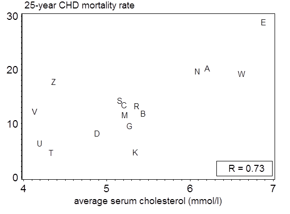 Average serum cholesterol and CHD mortality rates