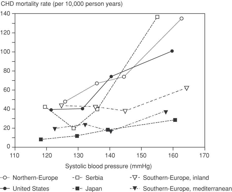 Systolic blood pressure and 25-year CHD mortality