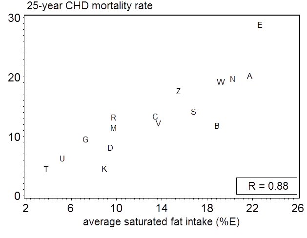 Average saturated fat intake and CHD mortality rates