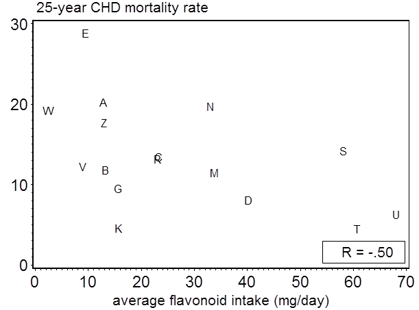 Average flavonol intake and CHD mortality rates