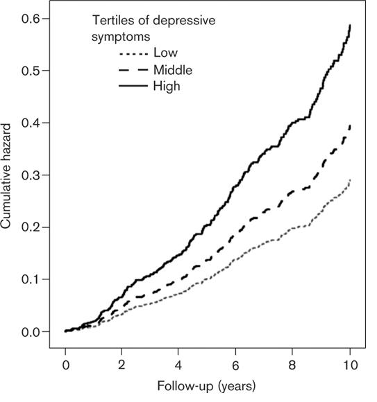 Depressive symptoms and CVD