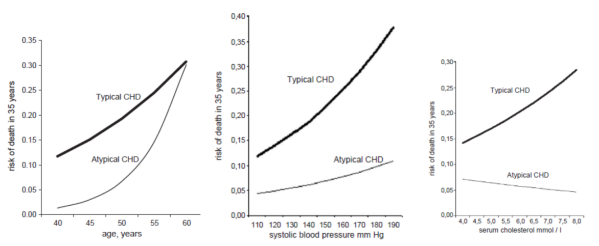 Major risk factors and 35-year typical and atypical CHD mortality risk