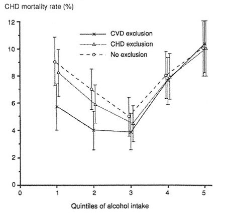 Alcohol intake & 15-year CHD mortality