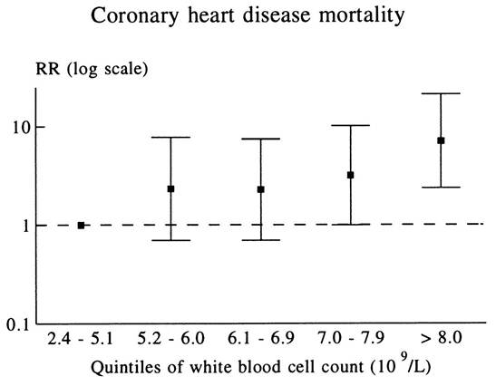 White Blood Cell count and CHD mortality