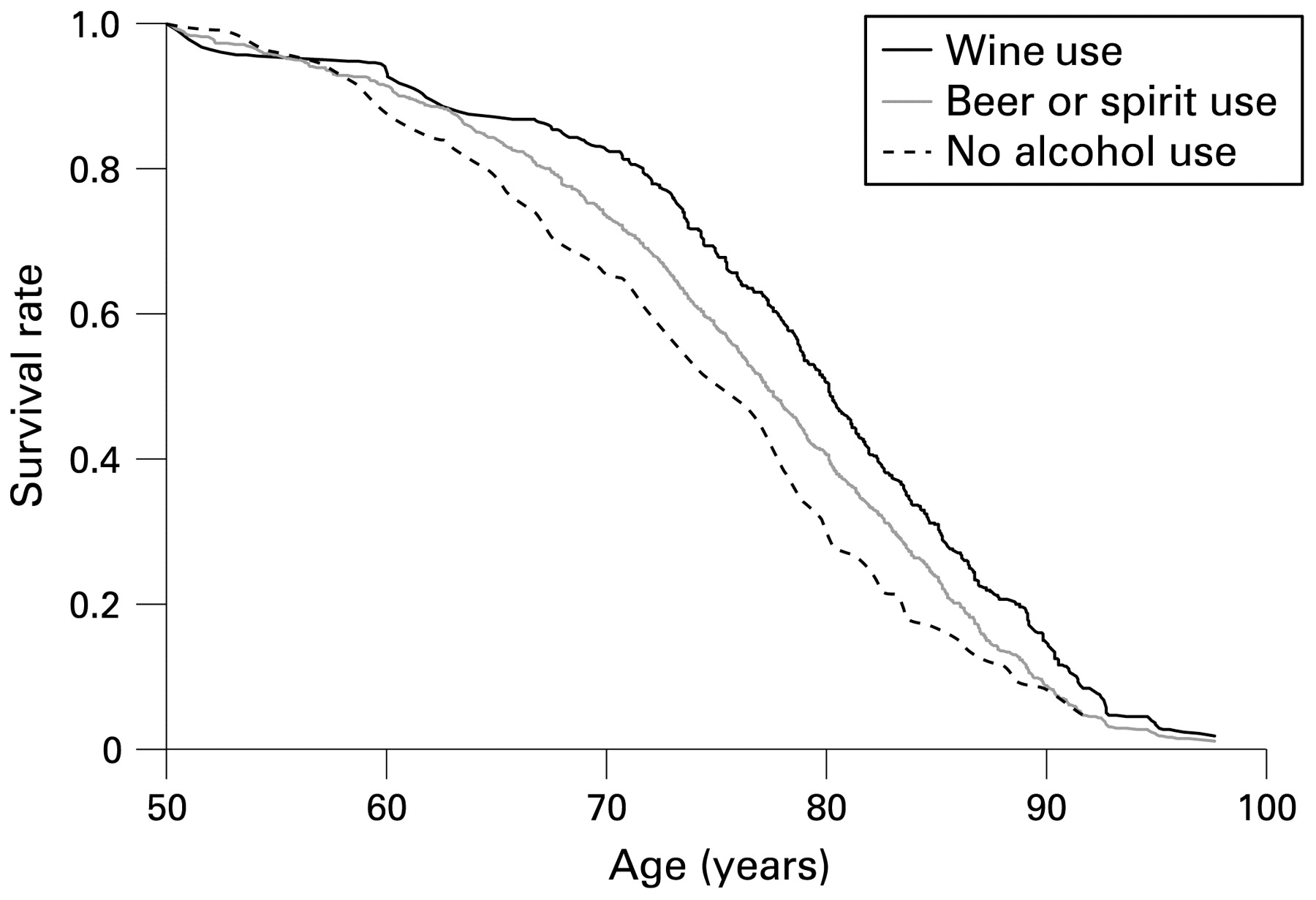 Alcohol consumption and life expectancy