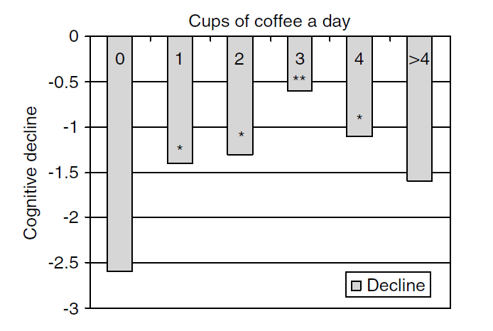Coffee and cognitive decline