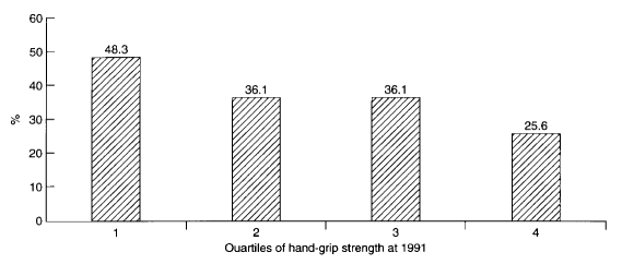 an analysis of the uses of the hand grip dynamometer The hand dynamometer can be used to measure grip strength or pinch strength and to perform muscle fatigue studies using the appropriate data-collection hardware and software, you can graph, record, calculate, and compare hand grip muscle fatigue rates.