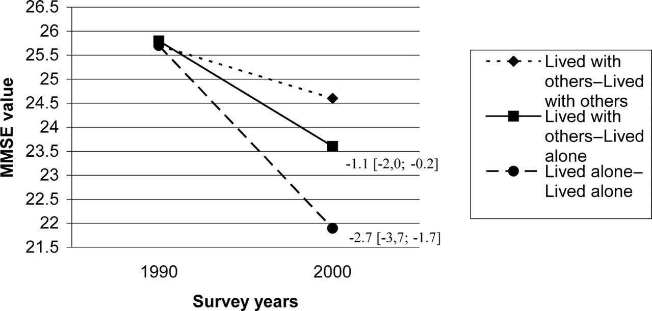 Marital status and cognitive decline