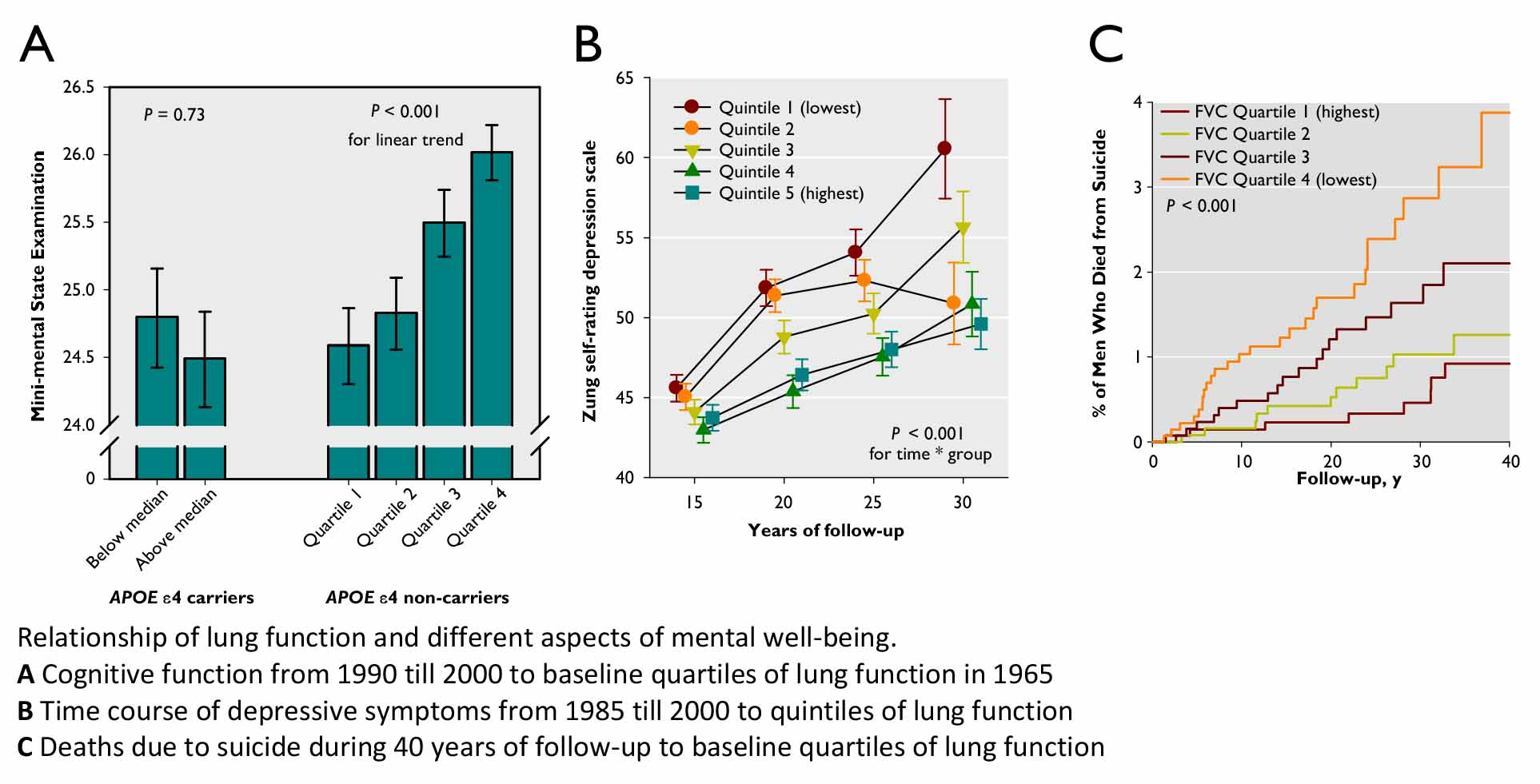 Lung Function Cognitive Function Depressive Symptoms And Suicide